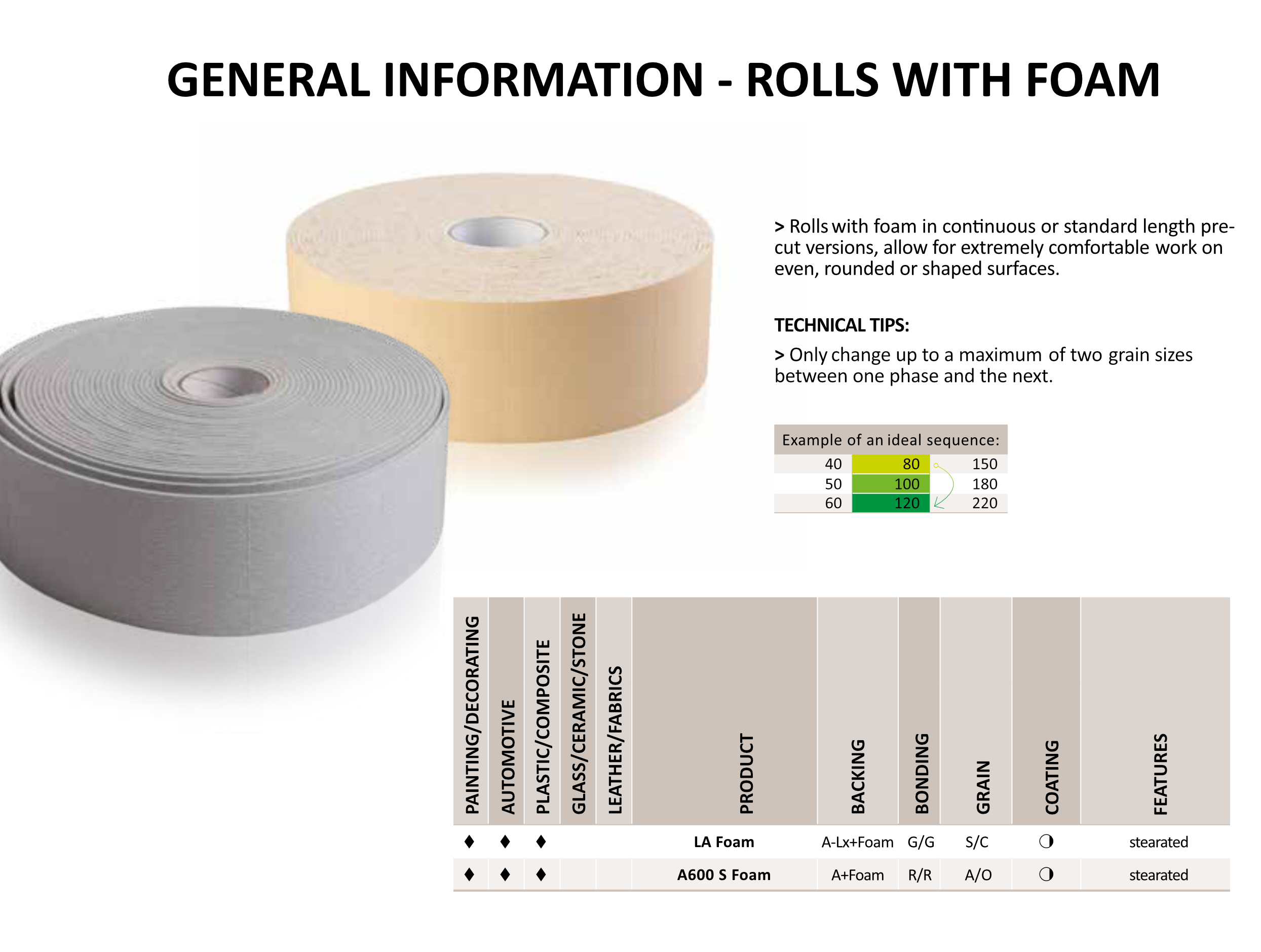 Rolls with Foam General Info.png