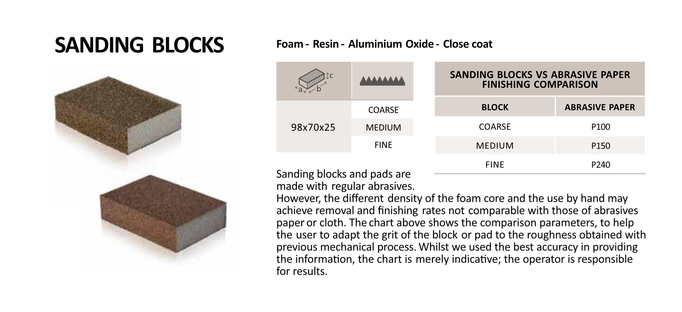 Sanding Blocks Info.png